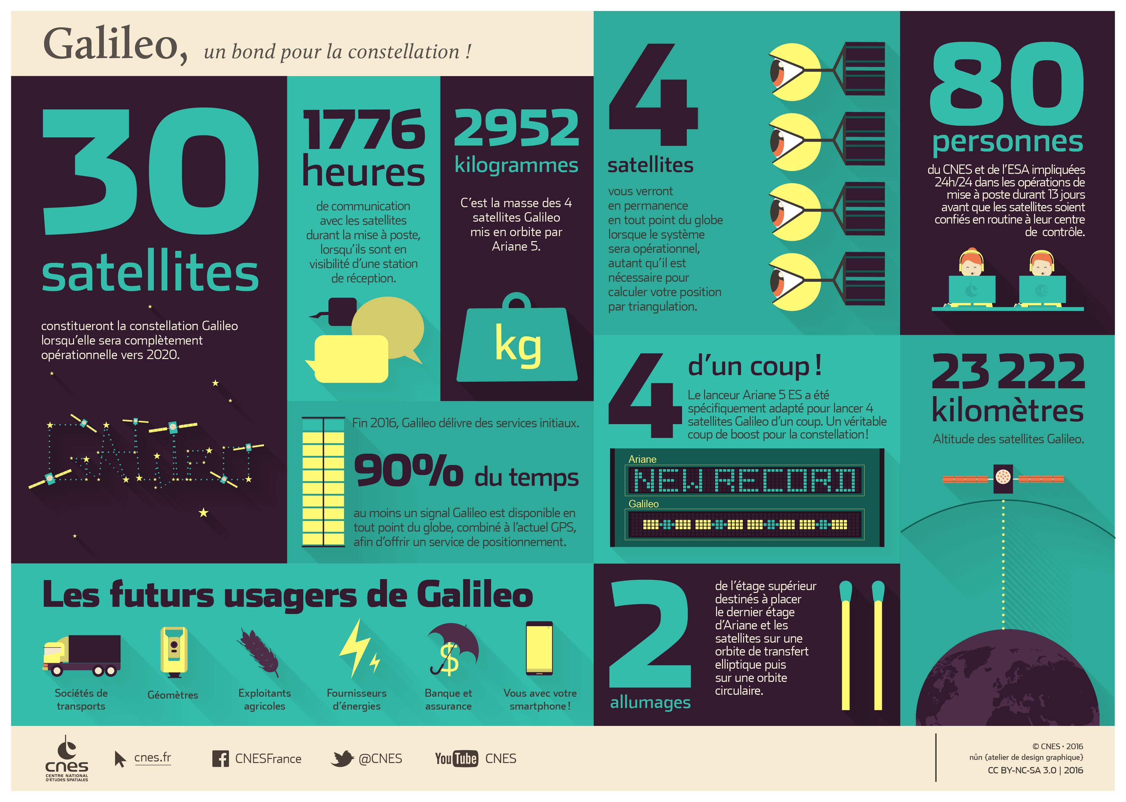 is_galileo-ariane5-infographie.jpg