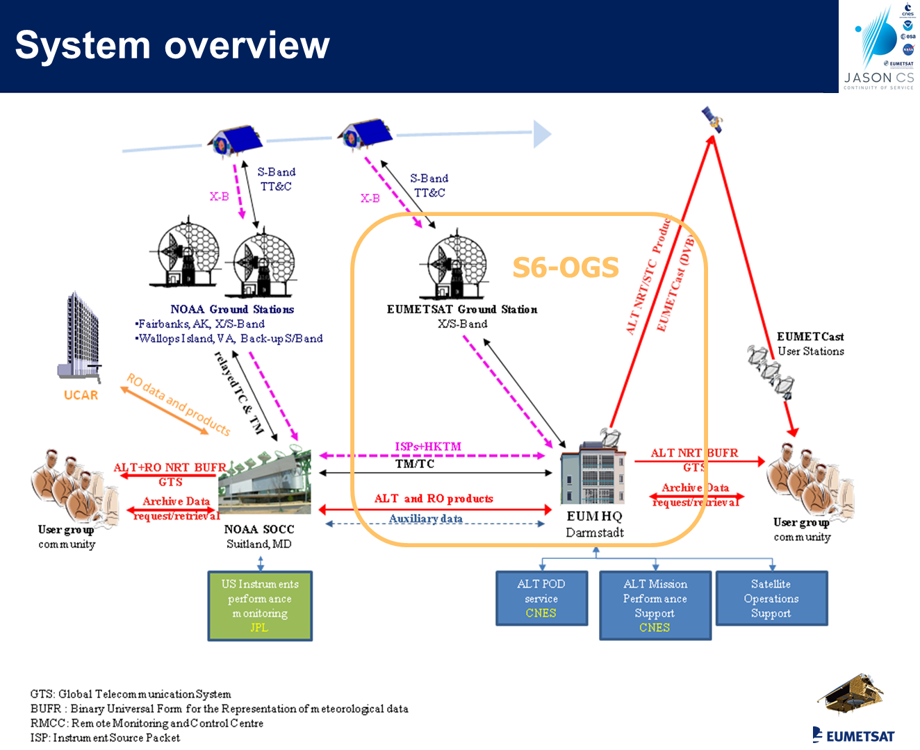 bpc_jason-cs-sentinel-6-system-overview.png
