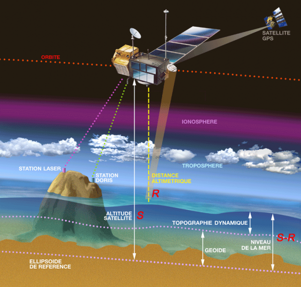 How altimetry works: the satellite measures the return-trip time of a radar signal bounced off Earth's surface. Credits: CNES.